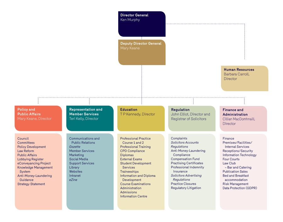 Law Society Organisation Chart